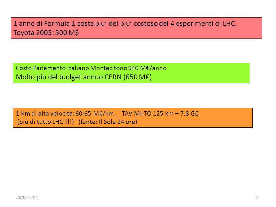 28/03/201412 1 anno di Formula 1 costa piu del piu costoso dei 4 esperimenti di LHC.