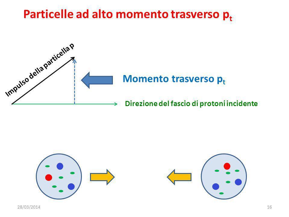 Particelle ad alto momento trasverso p t Direzione del fascio di protoni incidente Impulso della particella p Momento trasverso p t 28/03/201416