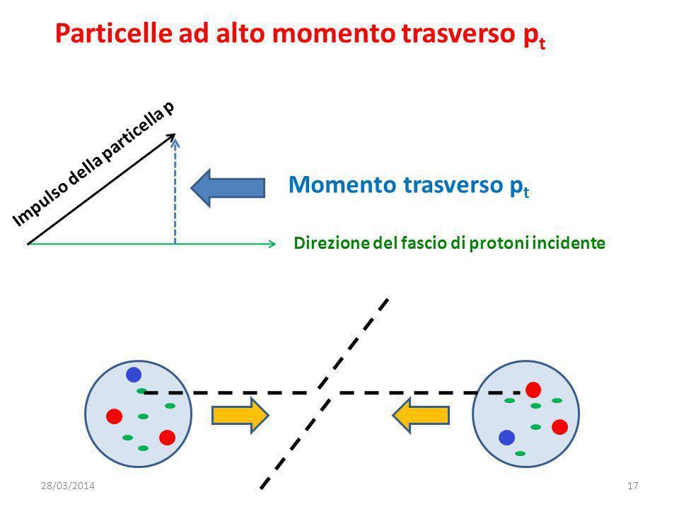 Particelle ad alto momento trasverso p t Direzione del fascio di protoni incidente Impulso della particella p Momento trasverso p t 28/03/201417