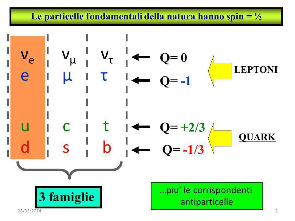 ν e ν μ ν τ e μ τ u c t d s b Q= 0 Q= -1 Q= +2/3 Q= -1/3 Le particelle fondamentali della natura hanno spin = ½ LEPTONI QUARK 3 famiglie …piu le corrispondenti antiparticelle 28/03/20142