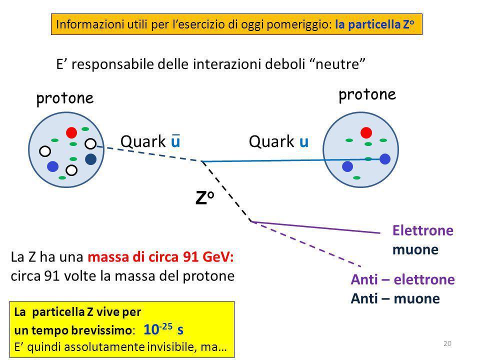 28/03/201420 Informazioni utili per lesercizio di oggi pomeriggio: la particella Z o Quark u Elettrone muone protone La particella Z vive per un tempo brevissimo: 10 -25 s E quindi assolutamente invisibile, ma… Quark u ZoZo Anti – elettrone Anti – muone E responsabile delle interazioni deboli neutre La Z ha una massa di circa 91 GeV: circa 91 volte la massa del protone