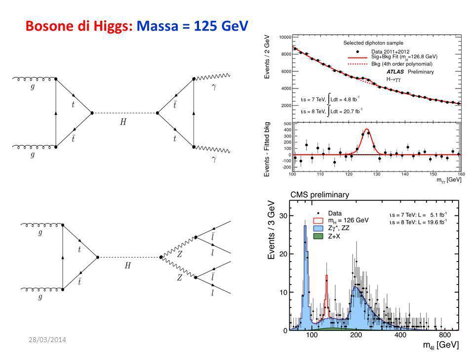 28/03/201424 Bosone di Higgs: Massa = 125 GeV