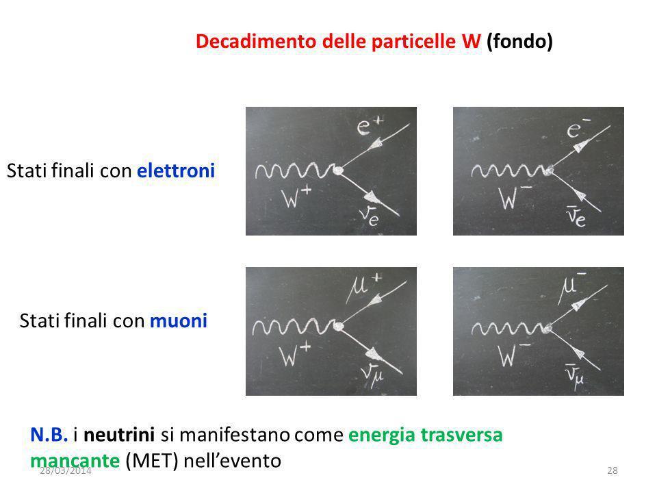 Decadimento delle particelle W (fondo) Stati finali con elettroni Stati finali con muoni N.B.