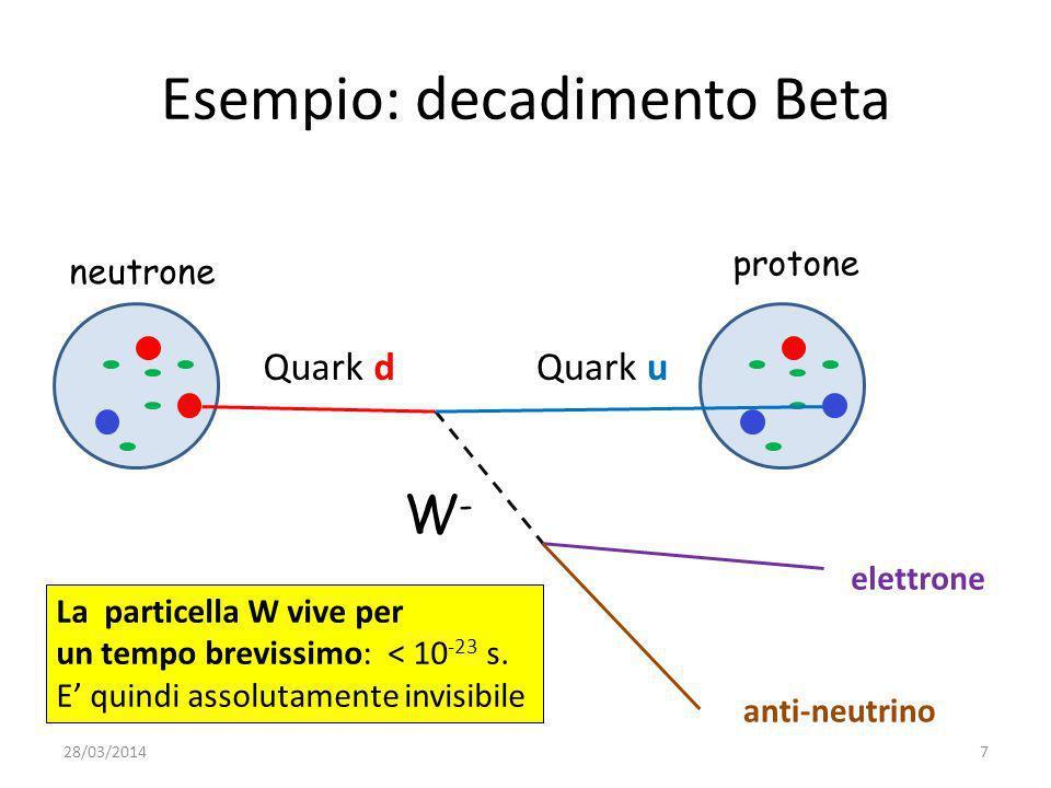 Due protoni vengono fatti urtare fra loro ad altissima energia (accelerati da un acceleratore) Quello che succede nellurto, avviene su scale spaziali piccolissime, tanto più piccole tanto maggiore è lenergia a cui avviene lurto.