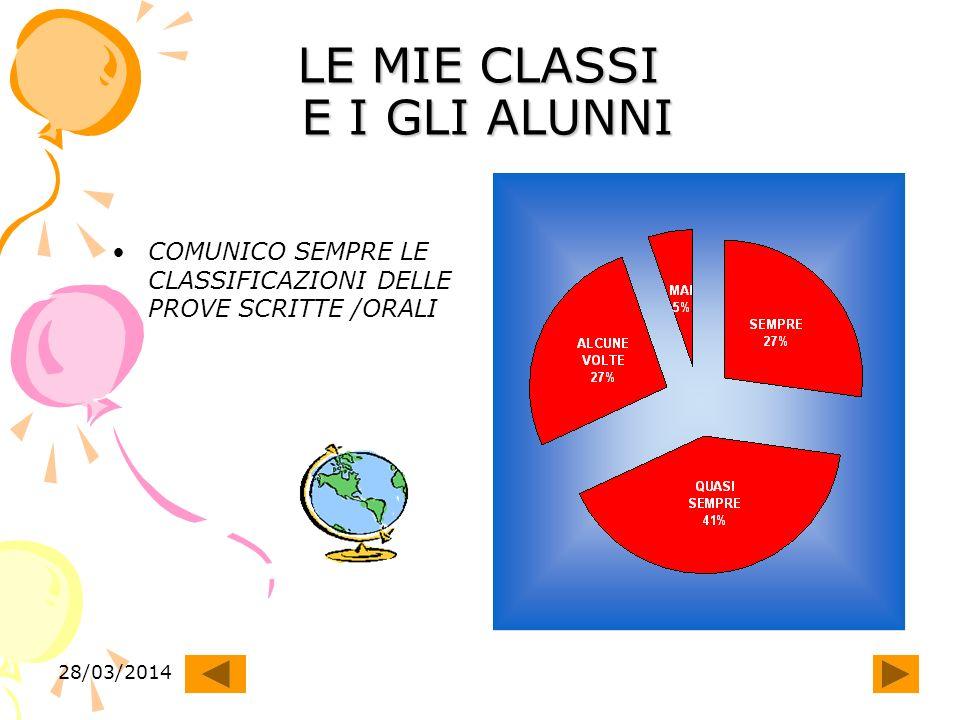 28/03/2014 LE MIE CLASSI E I GLI ALUNNI COMUNICO SEMPRE LE CLASSIFICAZIONI DELLE PROVE SCRITTE /ORALI