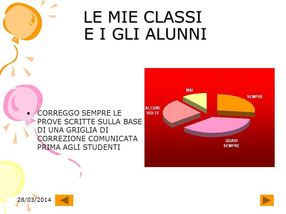 28/03/2014 LE MIE CLASSI E I GLI ALUNNI CORREGGO SEMPRE LE PROVE SCRITTE SULLA BASE DI UNA GRIGLIA DI CORREZIONE COMUNICATA PRIMA AGLI STUDENTI