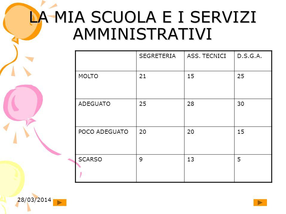 28/03/2014 LA MIA SCUOLA E I SERVIZI AMMINISTRATIVI SEGRETERIAASS.