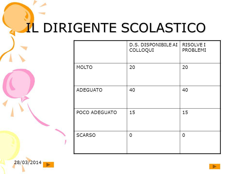28/03/2014 IL DIRIGENTE SCOLASTICO D.S.