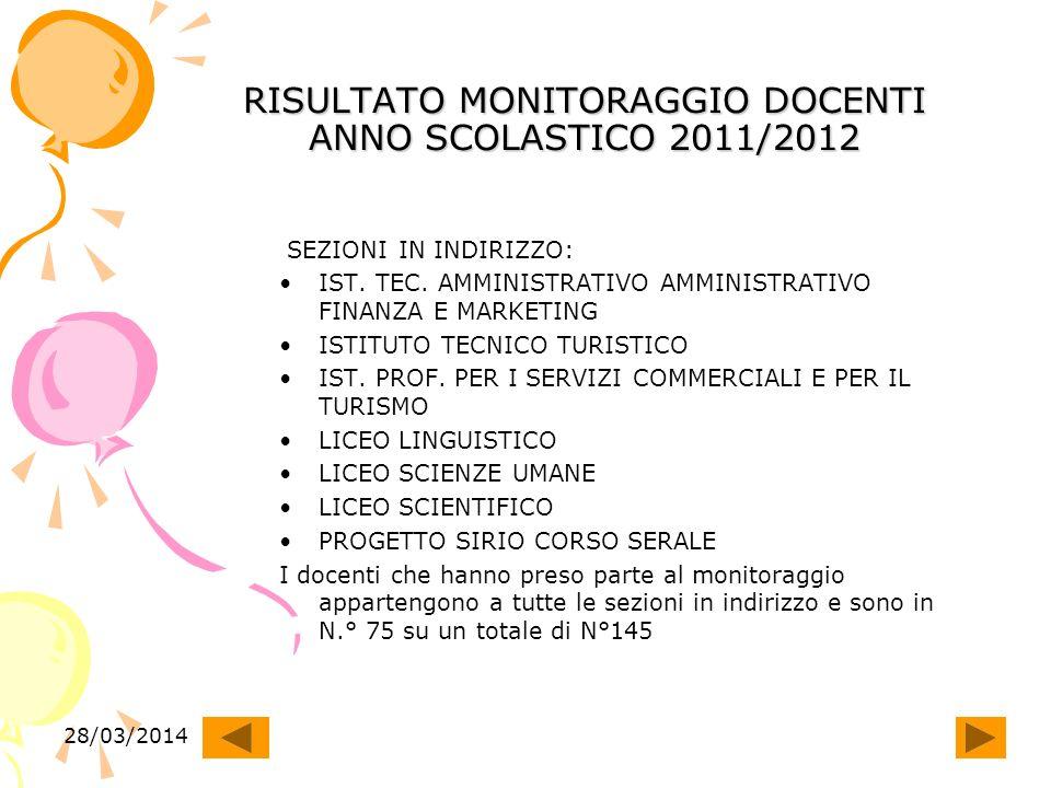28/03/2014 RISULTATO MONITORAGGIO DOCENTI ANNO SCOLASTICO 2011/2012 SEZIONI IN INDIRIZZO: IST.