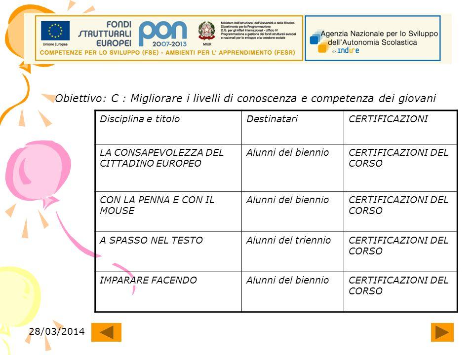 28/03/2014 Obiettivo: C : Migliorare i livelli di conoscenza e competenza dei giovani Disciplina e titoloDestinatariCERTIFICAZIONI LA CONSAPEVOLEZZA DEL CITTADINO EUROPEO Alunni del biennioCERTIFICAZIONI DEL CORSO CON LA PENNA E CON IL MOUSE Alunni del biennioCERTIFICAZIONI DEL CORSO A SPASSO NEL TESTOAlunni del triennioCERTIFICAZIONI DEL CORSO IMPARARE FACENDOAlunni del biennioCERTIFICAZIONI DEL CORSO