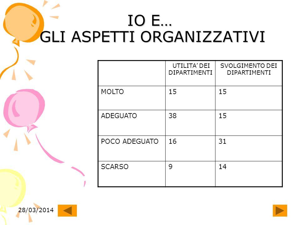 28/03/2014 IO E GLI ASPETTI ORGANIZZATIVI NELLE RIUNIONI COLLEGIALI PREVALE SEMPRE LOPINIONE DI CHE CREDE DI SAPERE TUTTO