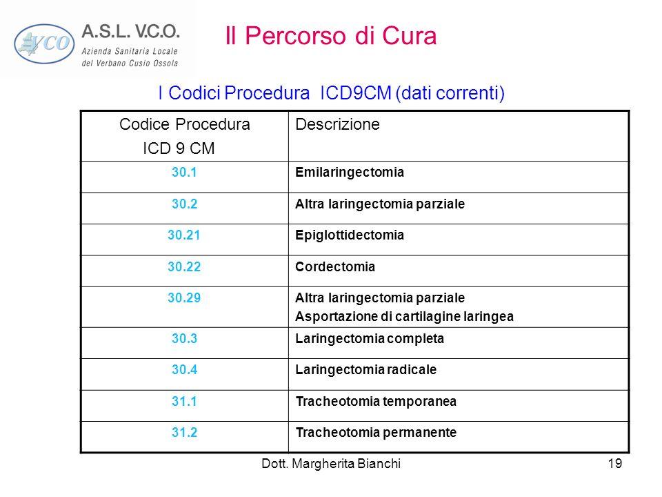 Dott. Margherita Bianchi19 Il Percorso di Cura I Codici Procedura ICD9CM (dati correnti) Codice Procedura ICD 9 CM Descrizione 30.1Emilaringectomia 30