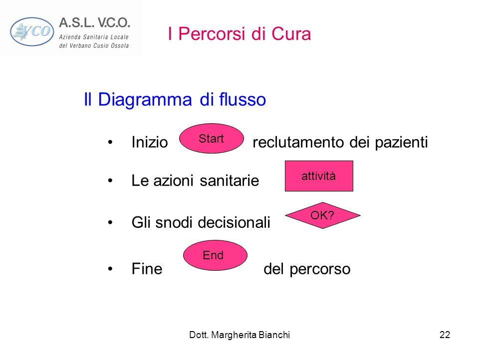 Dott. Margherita Bianchi22 I Percorsi di Cura Il Diagramma di flusso Inizio reclutamento dei pazienti Le azioni sanitarie Gli snodi decisionali Fine d