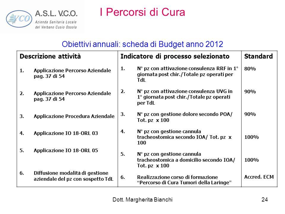 Dott. Margherita Bianchi24 Descrizione attività 1.Applicazione Percorso Aziendale pag. 37 di 54 2.Applicazione Percorso Aziendale pag. 37 di 54 3.Appl