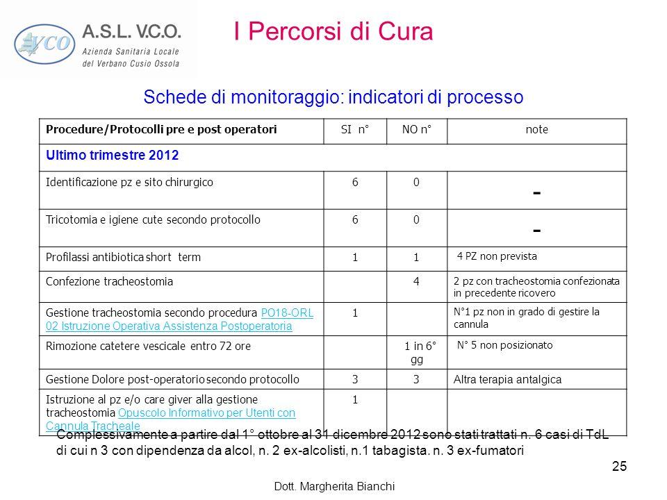 Dott. Margherita Bianchi 25 I Percorsi di Cura Schede di monitoraggio: indicatori di processo Procedure/Protocolli pre e post operatoriSI n°NO n°note