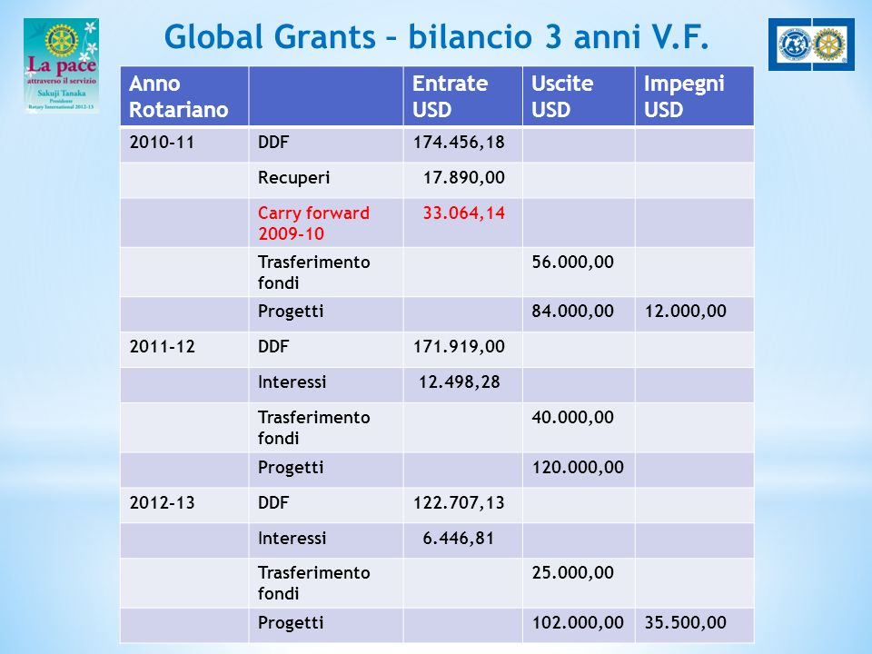 Global Grants – bilancio 3 anni V.F.