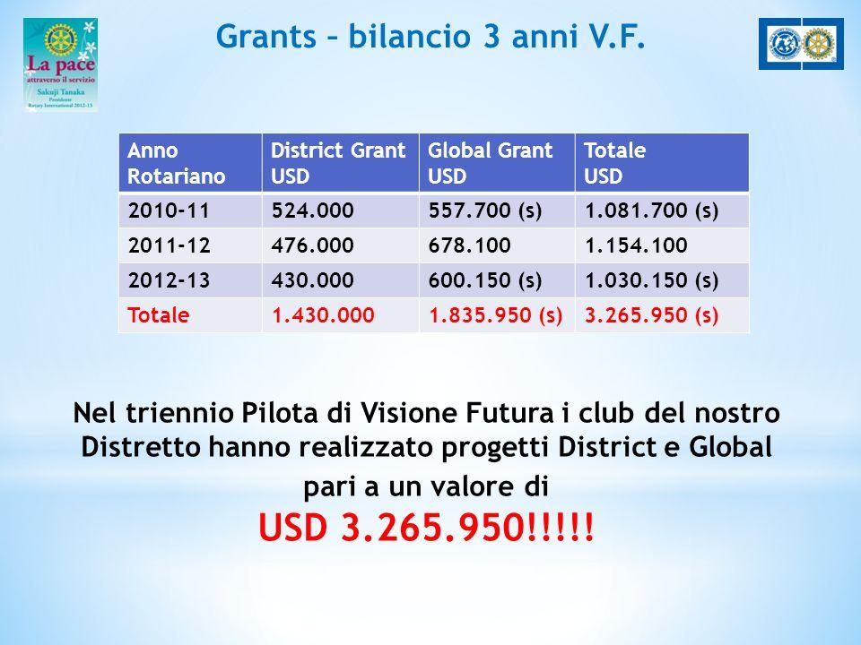 Grants – bilancio 3 anni V.F. Anno Rotariano District Grant USD Global Grant USD Totale USD 2010-11524.000557.700 (s)1.081.700 (s) 2011-12476.000678.1