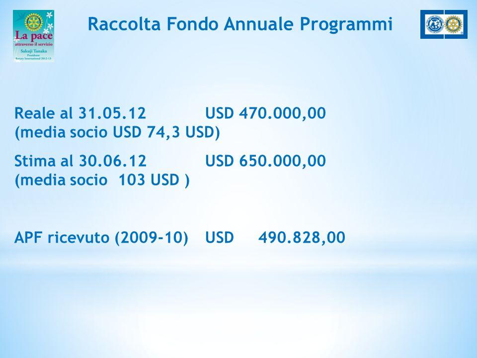 Raccolta Fondo Annuale Programmi Reale al 31.05.12 USD 470.000,00 (media socio USD 74,3 USD) Stima al 30.06.12 USD 650.000,00 (media socio 103 USD ) APF ricevuto (2009-10)USD 490.828,00