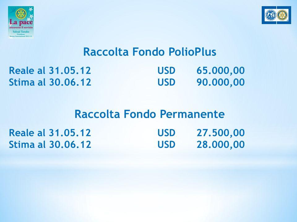 Raccolta Fondo PolioPlus Reale al 31.05.12 USD 65.000,00 Stima al 30.06.12 USD 90.000,00 Raccolta Fondo Permanente Reale al 31.05.12 USD 27.500,00 Stima al 30.06.12 USD 28.000,00