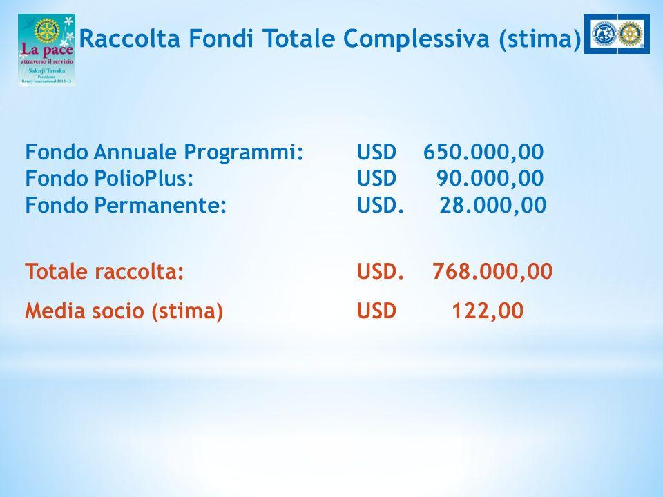 Raccolta Fondi Totale Complessiva (stima) Fondo Annuale Programmi: USD650.000,00 Fondo PolioPlus: USD 90.000,00 Fondo Permanente: USD. 28.000,00 Total