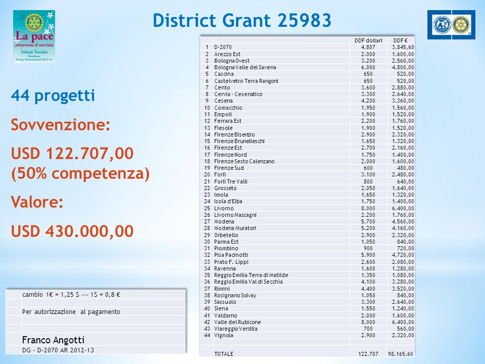 District Grant 28 16 USD 260.000