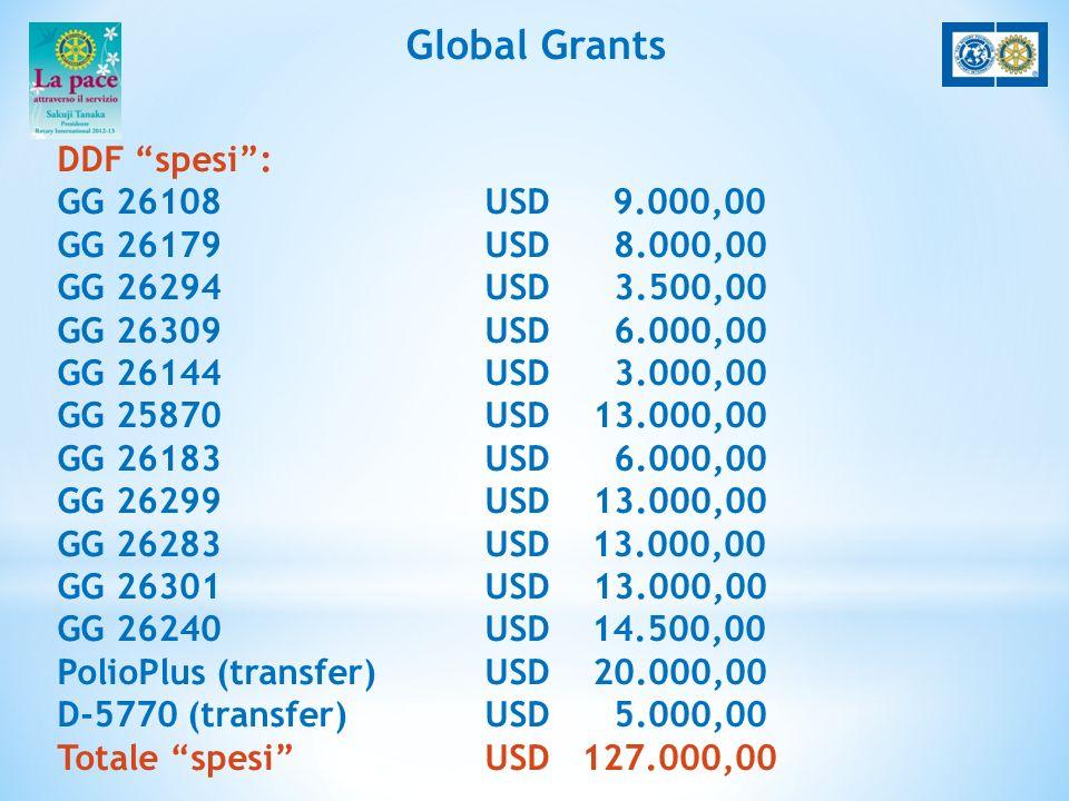 Global Grants DDF spesi: GG 26108 USD 9.000,00 GG 26179USD 8.000,00 GG 26294USD 3.500,00 GG 26309USD 6.000,00 GG 26144USD 3.000,00 GG 25870USD 13.000,00 GG 26183USD 6.000,00 GG 26299USD 13.000,00 GG 26283USD13.000,00 GG 26301USD 13.000,00 GG 26240USD14.500,00 PolioPlus (transfer)USD 20.000,00 D-5770 (transfer)USD 5.000,00 Totale spesi USD 127.000,00