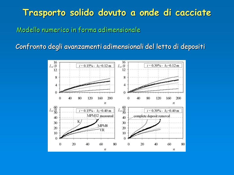 Trasporto solido dovuto a onde di cacciate Modello numerico in forma adimensionale Confronto degli avanzamenti adimensionali del letto di depositi