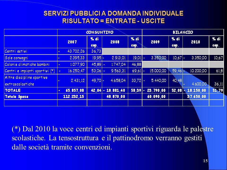 15 SERVIZI PUBBLICI A DOMANDA INDIVIDUALE RISULTATO = ENTRATE - USCITE (*) Dal 2010 la voce centri ed impianti sportivi riguarda le palestre scolastic