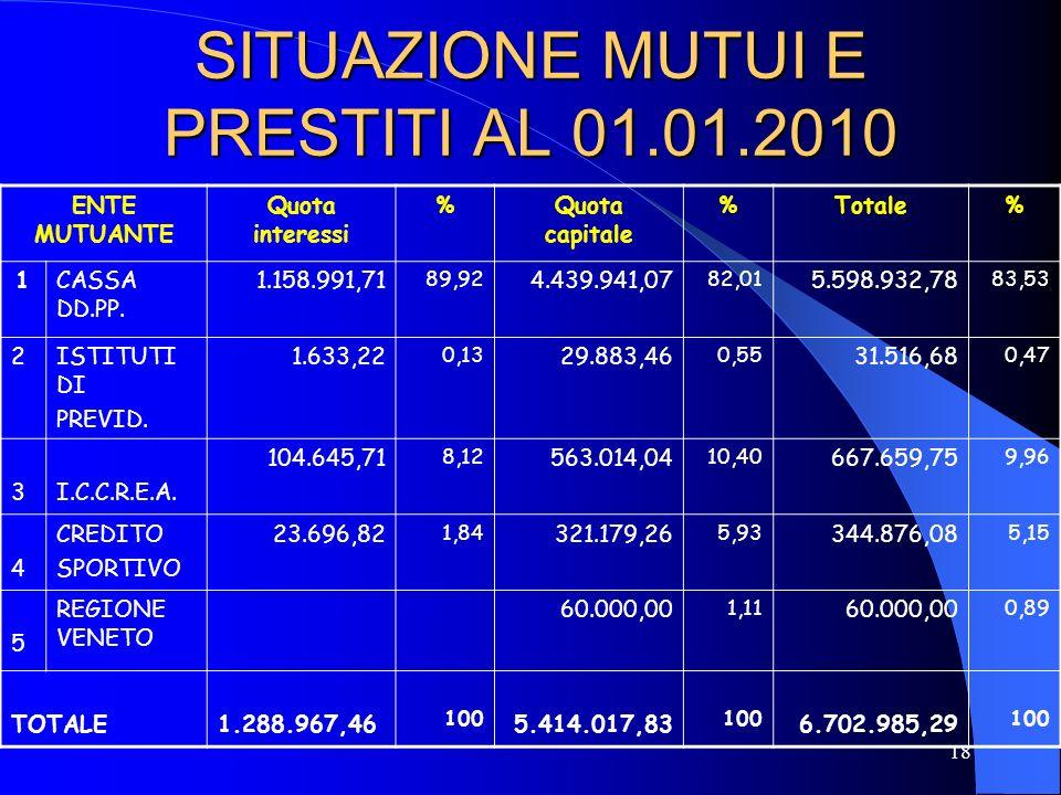 18 SITUAZIONE MUTUI E PRESTITI AL 01.01.2010 ENTE MUTUANTE Quota interessi %Quota capitale %Totale% 1CASSA DD.PP. 1.158.991,71 89,92 4.439.941,07 82,0
