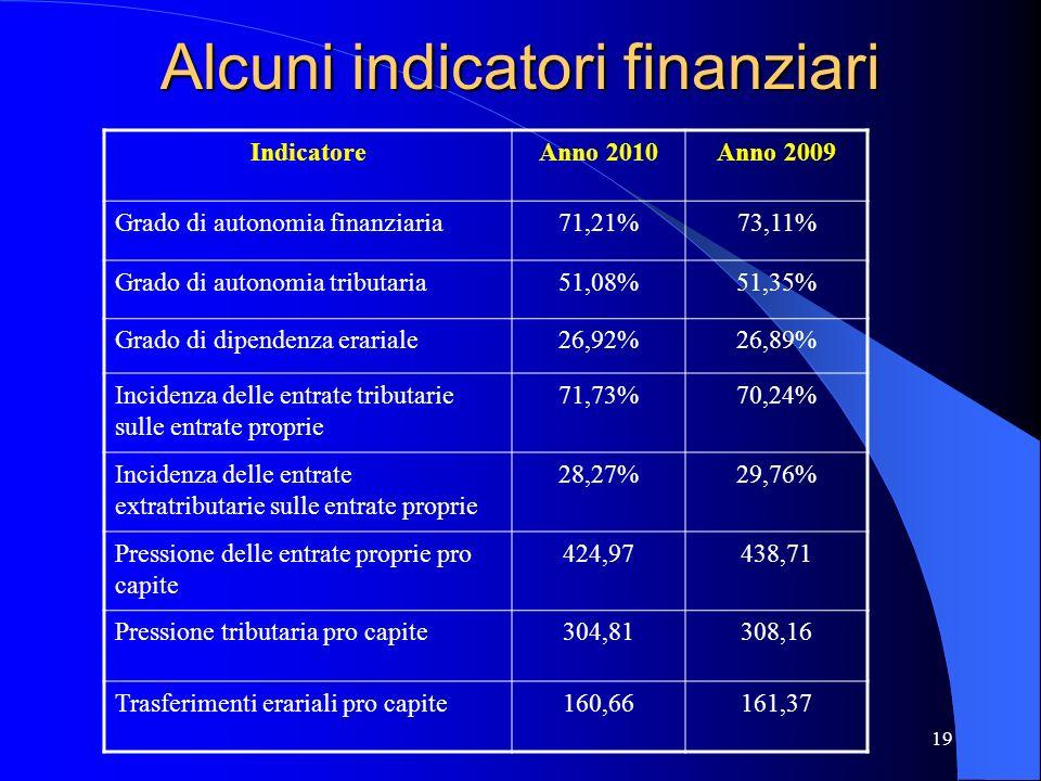 19 Alcuni indicatori finanziari IndicatoreAnno 2010Anno 2009 Grado di autonomia finanziaria71,21%73,11% Grado di autonomia tributaria51,08%51,35% Grad