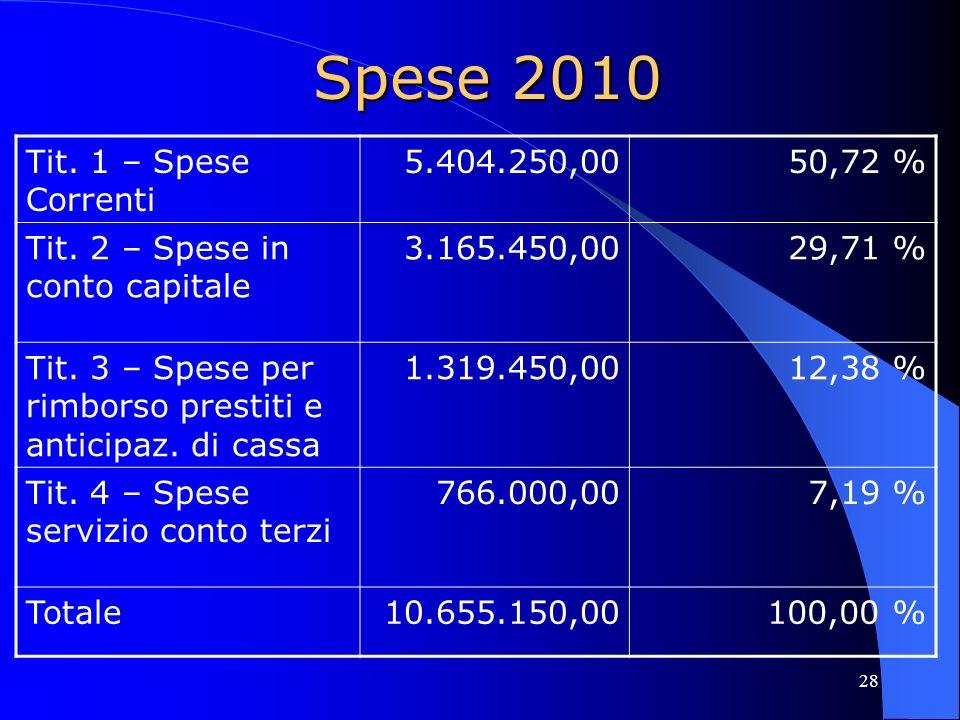 28 Spese 2010 Tit. 1 – Spese Correnti 5.404.250,0050,72 % Tit. 2 – Spese in conto capitale 3.165.450,0029,71 % Tit. 3 – Spese per rimborso prestiti e