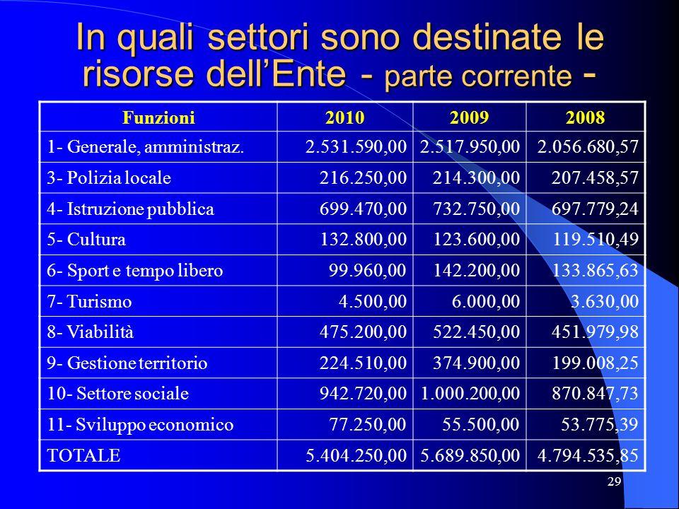 29 In quali settori sono destinate le risorse dellEnte - parte corrente - Funzioni201020092008 1- Generale, amministraz.2.531.590,002.517.950,002.056.