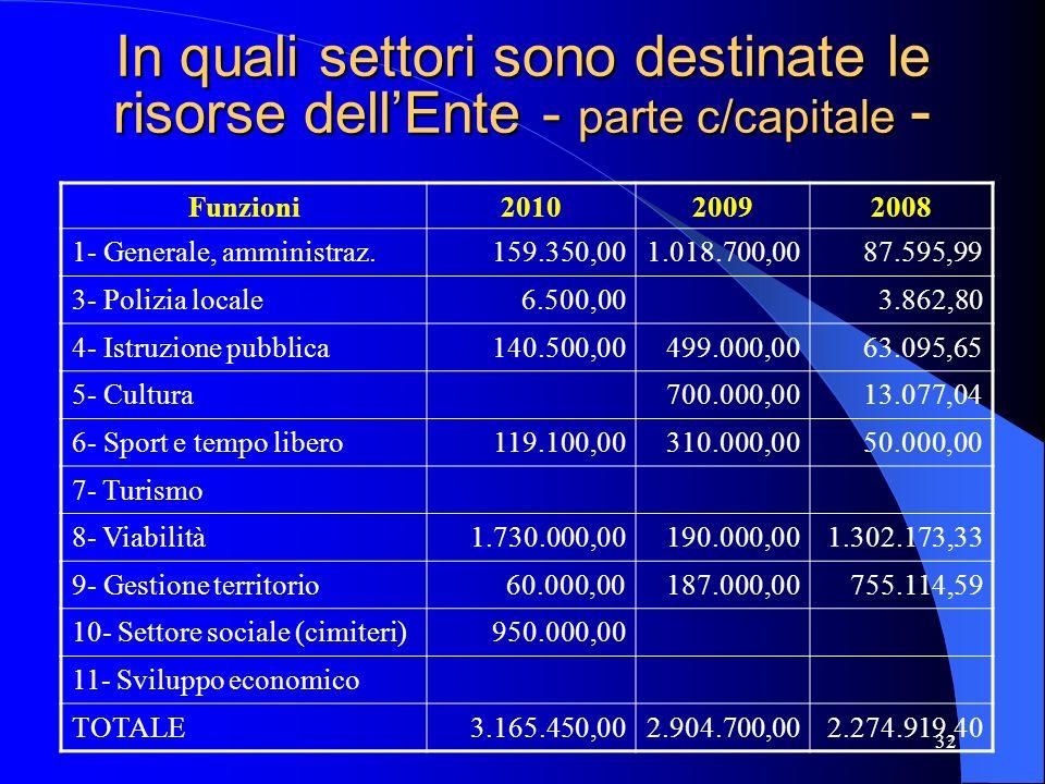 32 In quali settori sono destinate le risorse dellEnte - parte c/capitale - Funzioni201020092008 1- Generale, amministraz.159.350,001.018.700,0087.595
