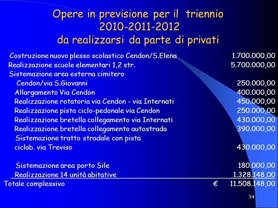 34 Opere in previsione per il triennio 2010-2011-2012 da realizzarsi da parte di privati Costruzione nuovo plesso scolastico Cendon/S.Elena1.700.000,0