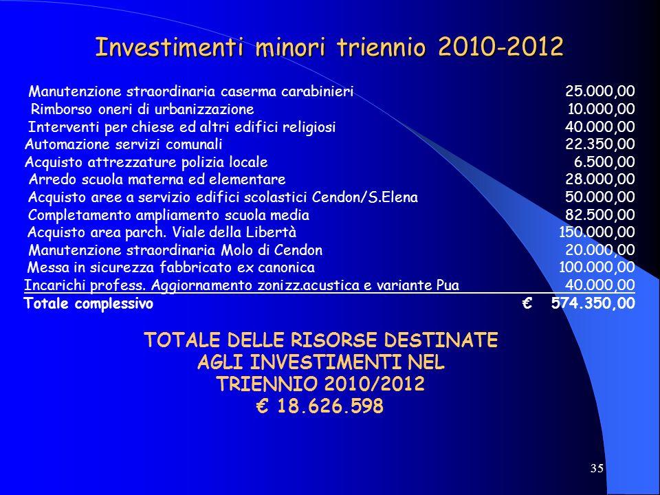 35 Investimenti minori triennio 2010-2012 Manutenzione straordinaria caserma carabinieri 25.000,00 Rimborso oneri di urbanizzazione 10.000,00 Interven