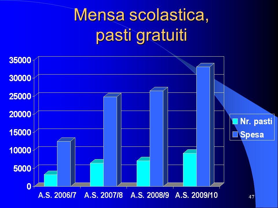 48 Mensa scolastica, agevolazioni economiche ComuneAgevolazioni economiche concesse Silea 1) GRATUITA fino a ISEE 7000 2) RIMBORSI: 30% (ISEE: 7000-17000) e 20% (ISEE 17000-25000) Casale sul S.