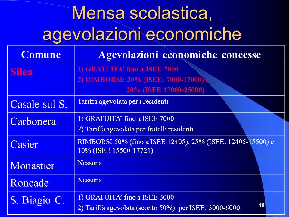 48 Mensa scolastica, agevolazioni economiche ComuneAgevolazioni economiche concesse Silea 1) GRATUITA fino a ISEE 7000 2) RIMBORSI: 30% (ISEE: 7000-17