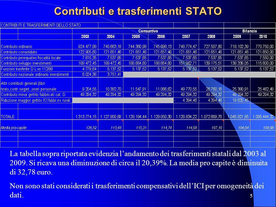 5 Contributi e trasferimenti STATO La tabella sopra riportata evidenzia landamento dei trasferimenti statali dal 2003 al 2009. Si ricava una diminuzio