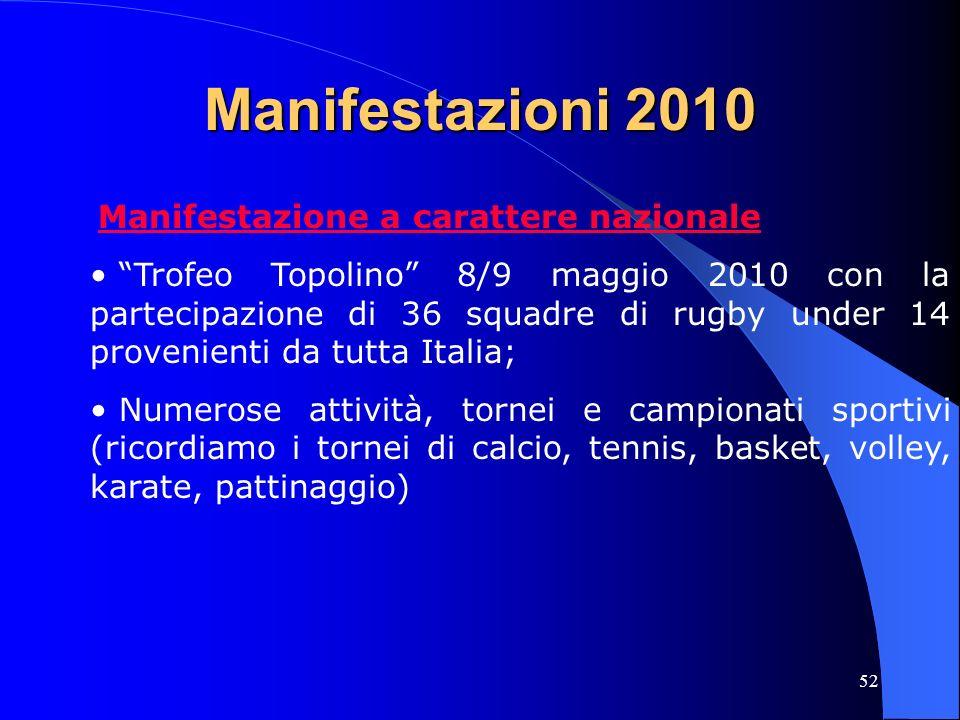 52 Manifestazioni 2010 Manifestazione a carattere nazionale Trofeo Topolino 8/9 maggio 2010 con la partecipazione di 36 squadre di rugby under 14 prov