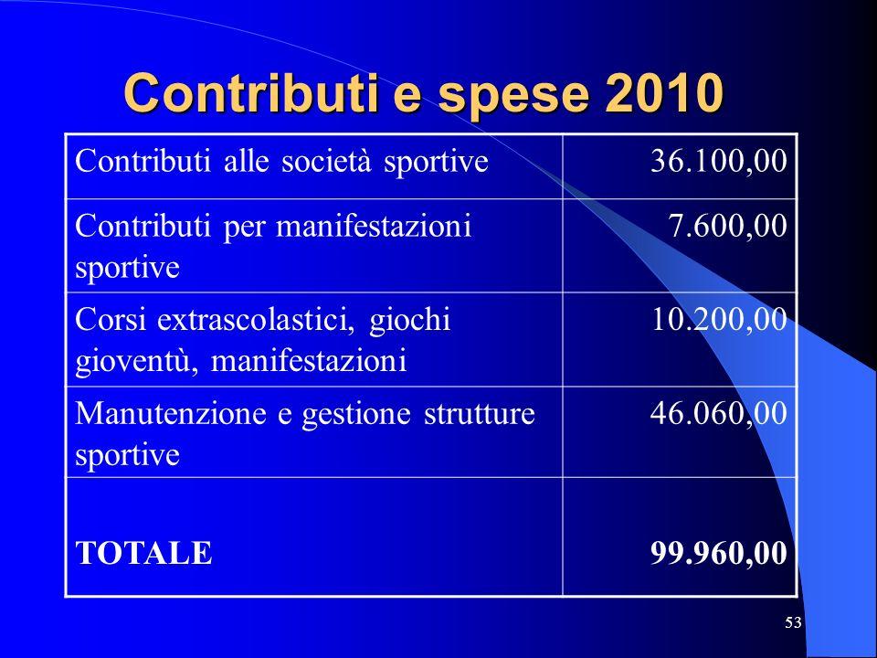 53 Contributi e spese 2010 Contributi alle società sportive36.100,00 Contributi per manifestazioni sportive 7.600,00 Corsi extrascolastici, giochi gio
