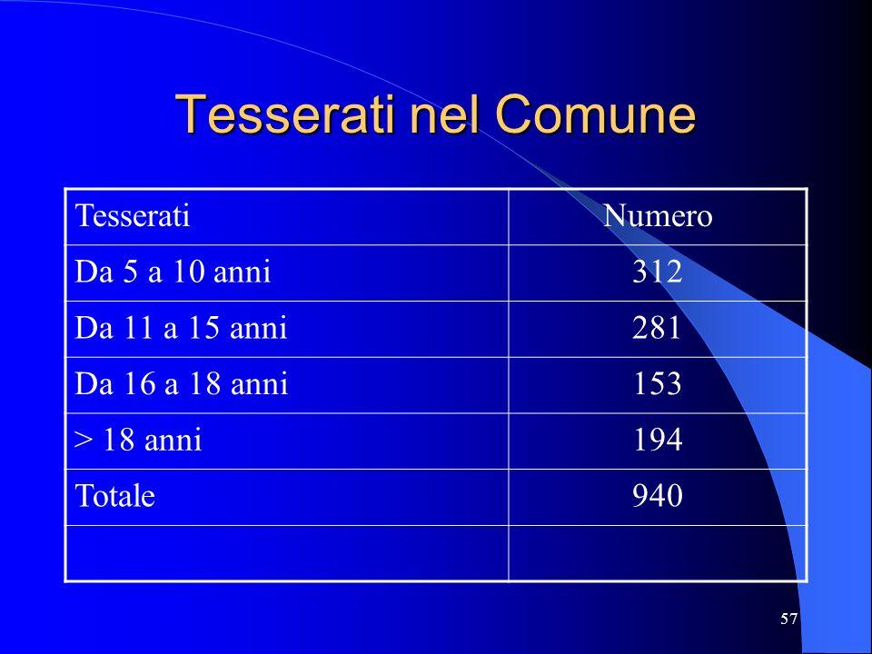 57 Tesserati nel Comune TesseratiNumero Da 5 a 10 anni312 Da 11 a 15 anni281 Da 16 a 18 anni153 > 18 anni194 Totale940