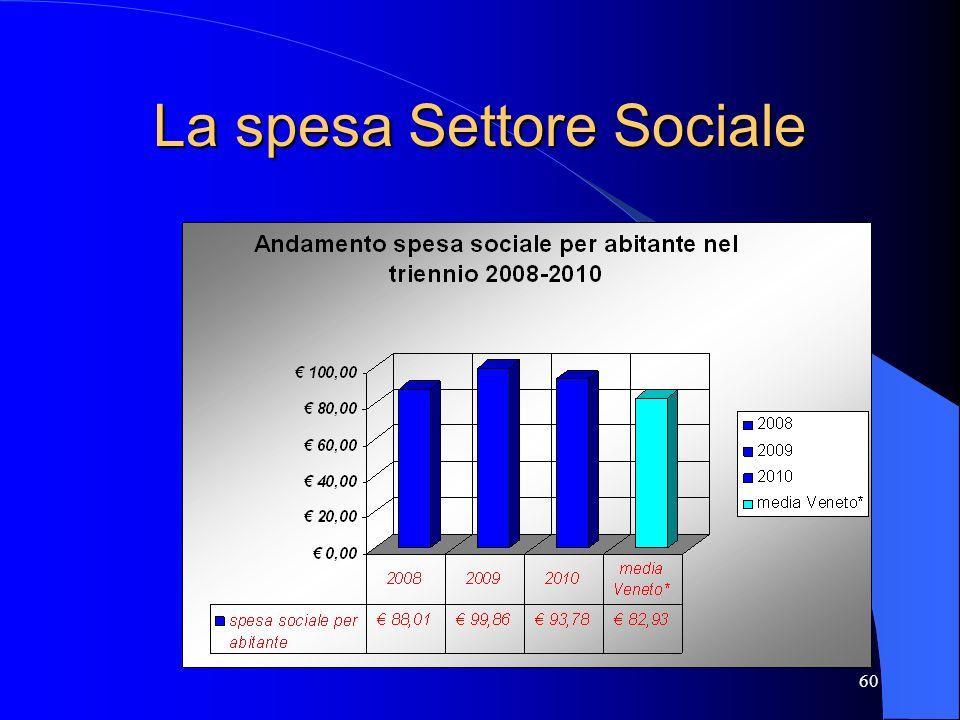 60 La spesa Settore Sociale
