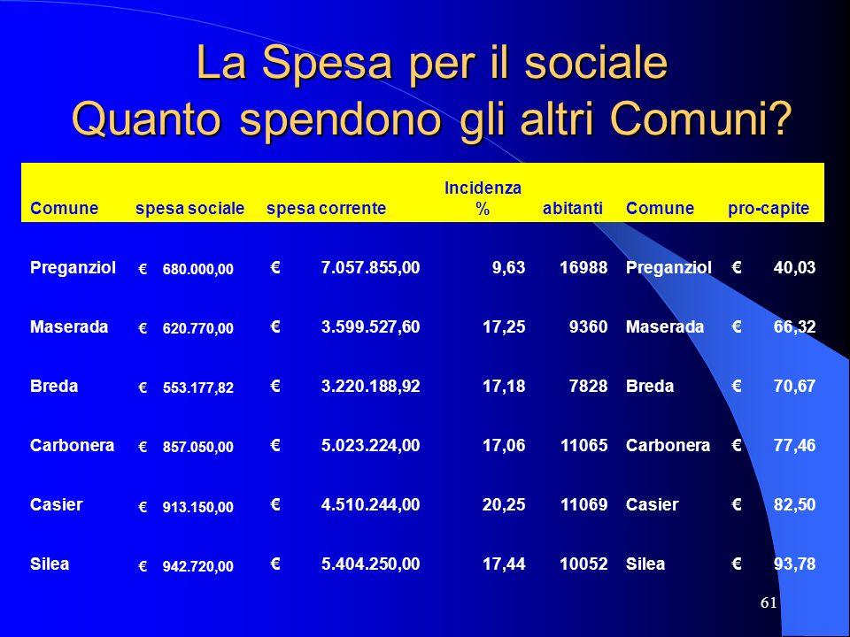 61 La Spesa per il sociale Quanto spendono gli altri Comuni? Comunespesa socialespesa corrente Incidenza %abitantiComunepro-capite Preganziol 680.000,
