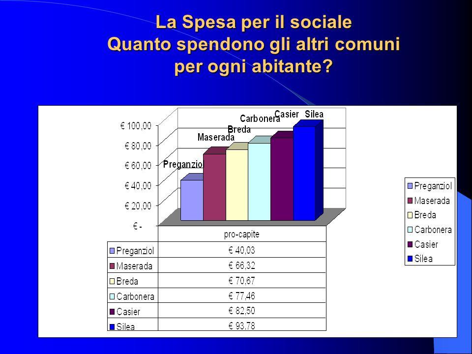 62 La Spesa per il sociale Quanto spendono gli altri comuni per ogni abitante?