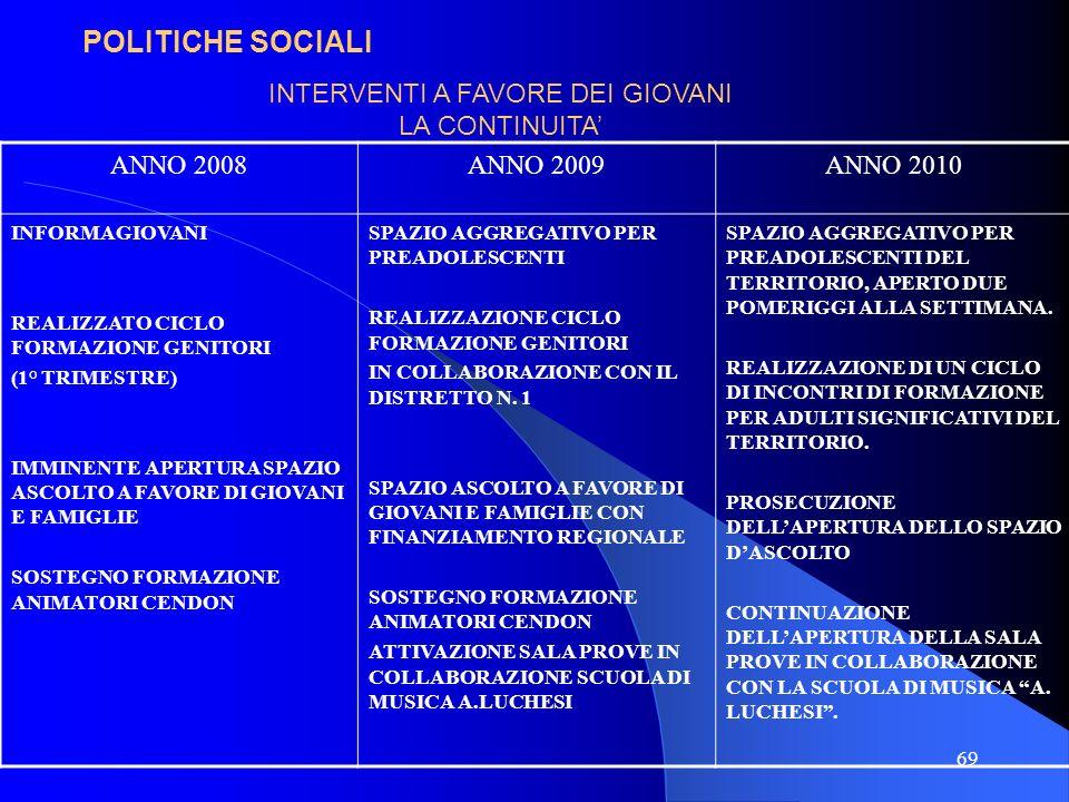 69 POLITICHE SOCIALI ANNO 2008ANNO 2009ANNO 2010 INFORMAGIOVANI REALIZZATO CICLO FORMAZIONE GENITORI (1° TRIMESTRE) IMMINENTE APERTURA SPAZIO ASCOLTO