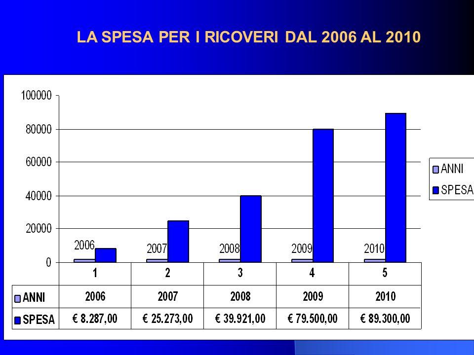 73 LA SPESA PER I RICOVERI DAL 2006 AL 2010
