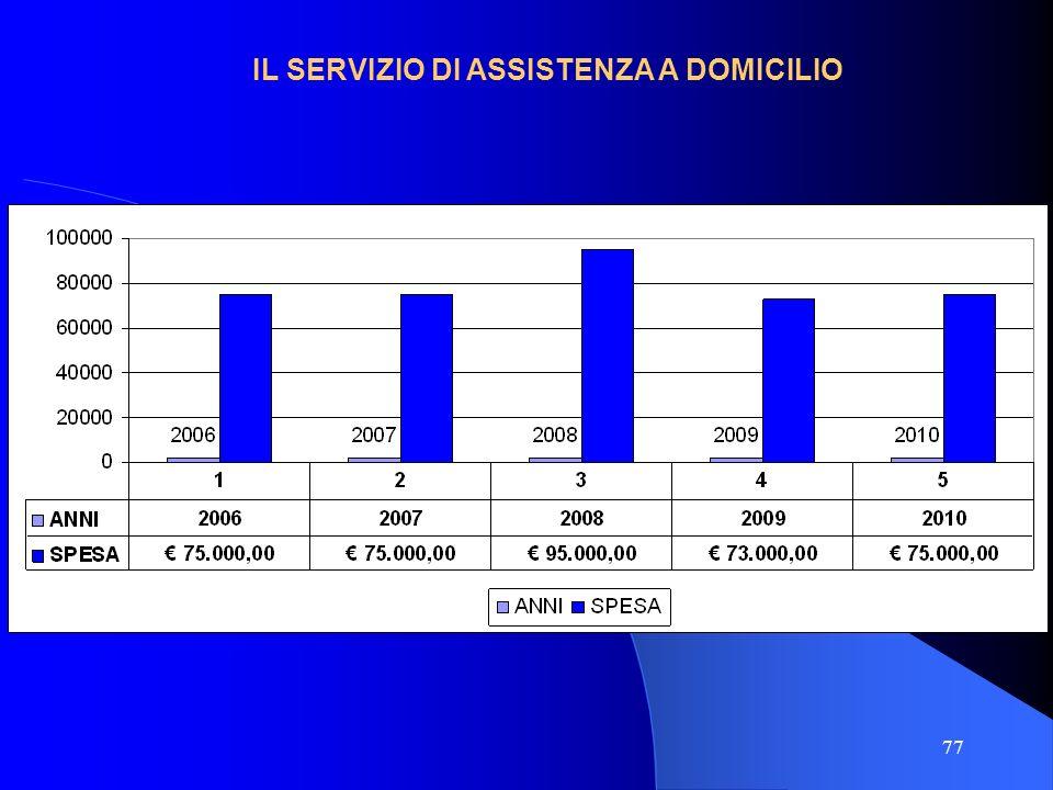77 IL SERVIZIO DI ASSISTENZA A DOMICILIO