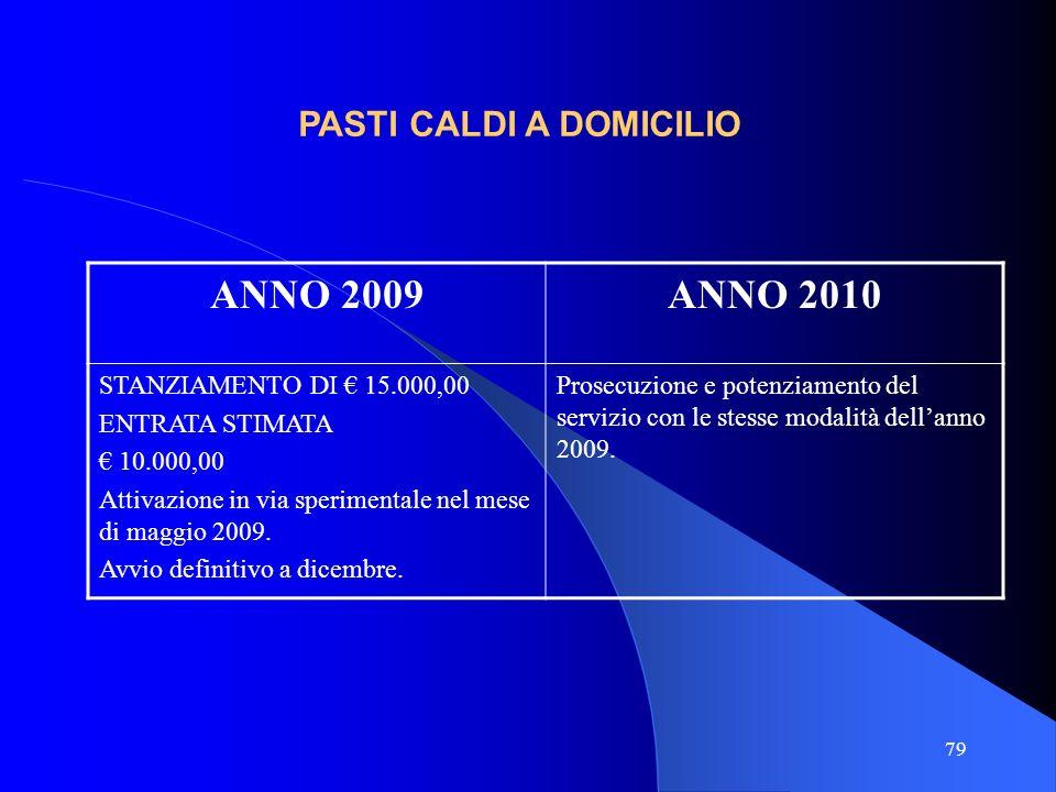 79 ANNO 2009ANNO 2010 STANZIAMENTO DI 15.000,00 ENTRATA STIMATA 10.000,00 Attivazione in via sperimentale nel mese di maggio 2009. Avvio definitivo a