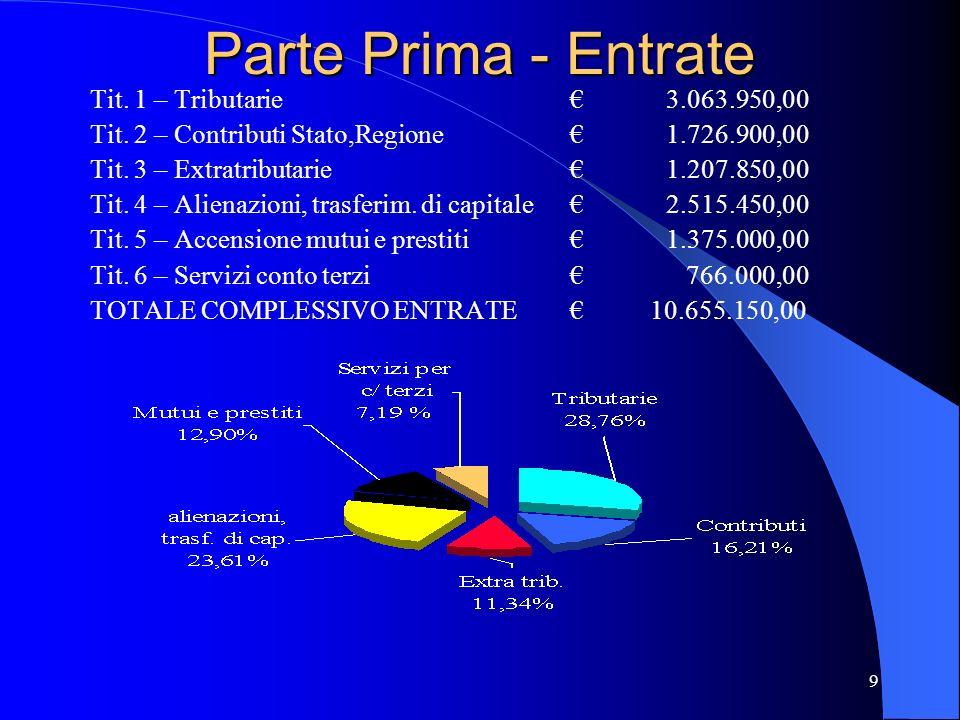 9 Parte Prima - Entrate Tit. 1 – Tributarie3.063.950,00 Tit. 2 – Contributi Stato,Regione1.726.900,00 Tit. 3 – Extratributarie1.207.850,00 Tit. 4 – Al