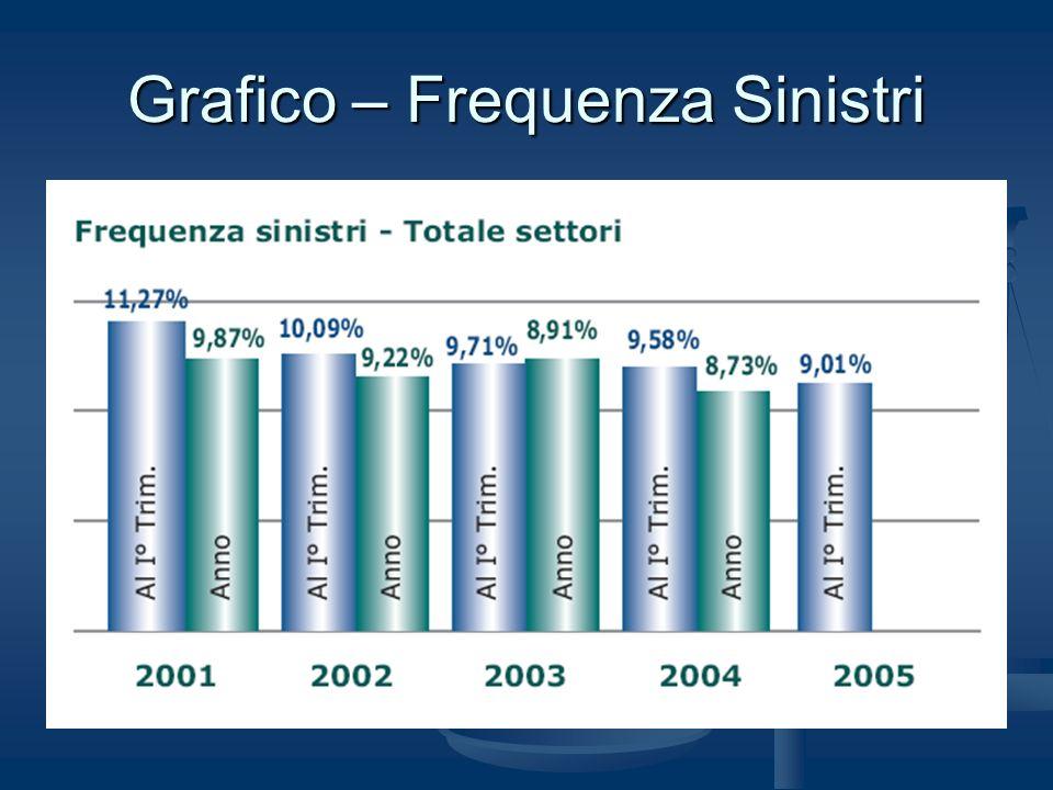 Importo medio liquidato totale Nel primo trimestre del 2005 limporto medio liquidato totale dei sinistri è stato pari a 3.688, con una crescita pari a 0,6% rispetto al 2004.